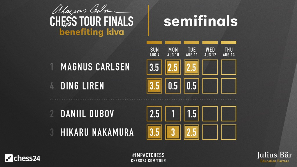 Magnus Carlsen Chess Tour Finals