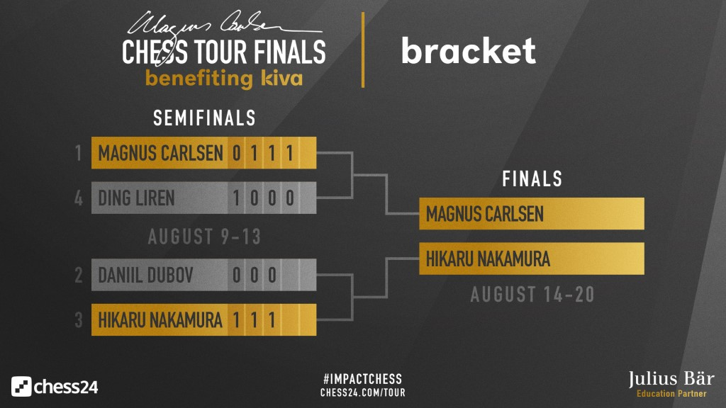 Magnus Carlsen Chess Tour Finals 2020